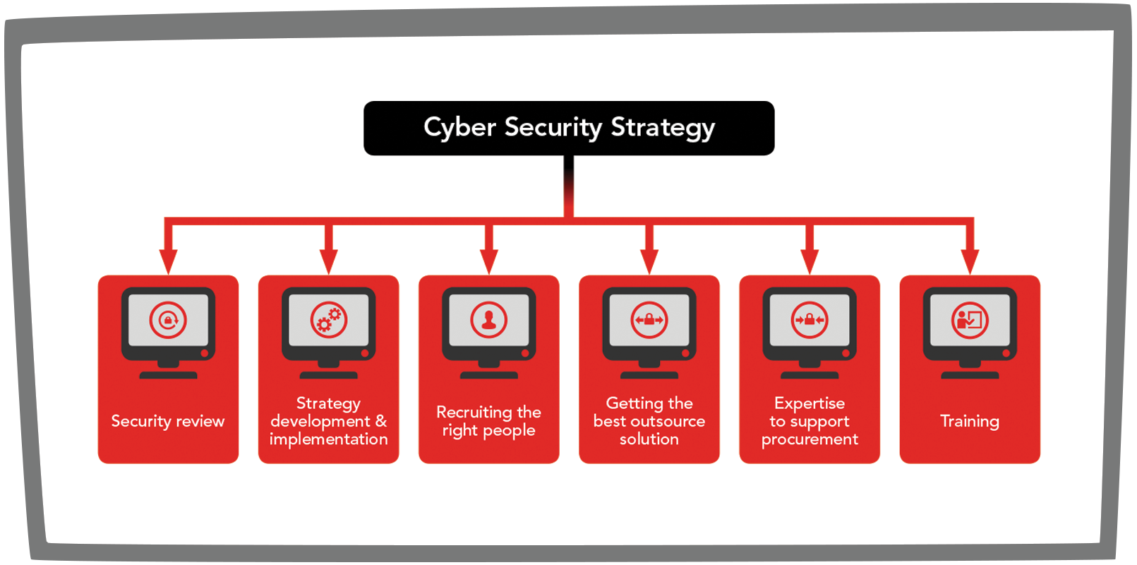 Cyber Security Consultancy options graphic