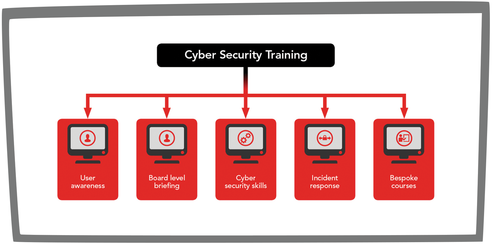 Cyber Security Training graphic
