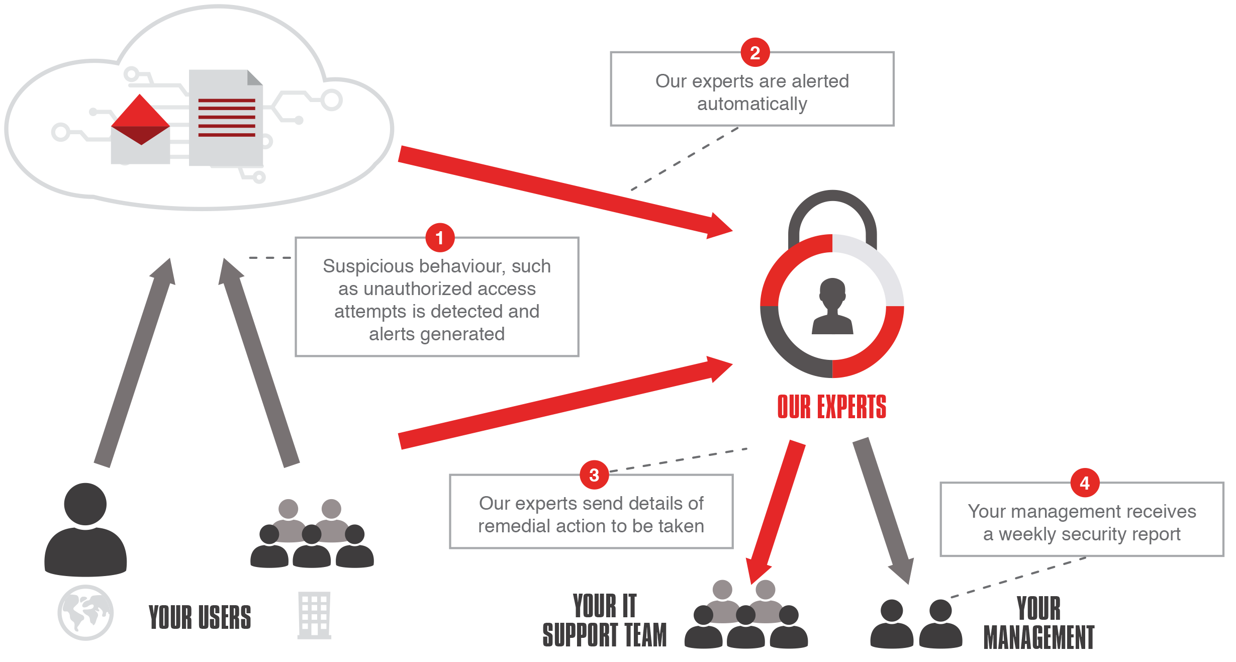 CLOUDSECURITY+ How it works process illustration